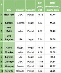 Weed Prices Chart This Is How Much Weed Costs In 120 Cities Across The World
