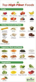 Fibre Diet Chart High Fib Fiber Food Chart High Fiber Foods Fiber Foods