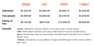 Comparison Of Iphone Ownership Cost On At T Verizon Sprint