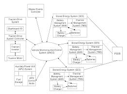 Startrans bus wiring diagrams free download wiring diagrams bluebird bus wiring diagram at girardin bus wiring