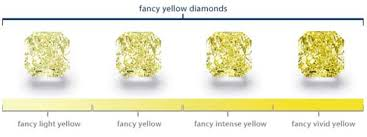 Fancy Color Diamond Chart Buying Fancy Colored Diamonds