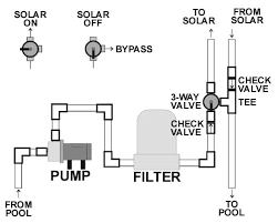 similiar above ground pool plumbing diagram keywords above ground pool plumbing diagram solar pool heater frequently asked