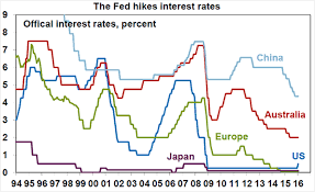 Global Interest Rates Chart Jensen Financial Planning Pty Ltd The Us Federal Reserve