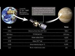 saturn s size planet saturn facts about saturns rings moons size youtube
