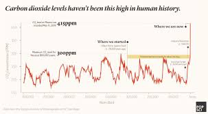 Co2 Historical Chart Record Setting Doesnt Do Our Co2 Levels Justice This