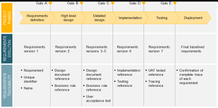 requirements traceability matrix templates traceability matrix the surefire way of keeping your project
