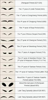 The Evolution Chart Of Eyebrow Painting Styles For Tang