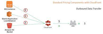 Dynamic Whole Site Delivery with Amazon CloudFront | Networking & Content  Delivery