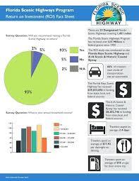 Fact Sheet Template Growinggarden Info