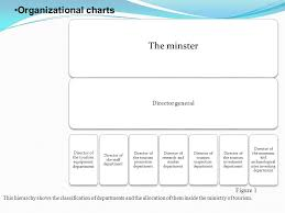 Department Of Tourism Organizational Chart Lebanese University Faculty Of Tourism And Hospitality