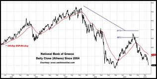 Greece Stock Market Index Chart Greece Financial Markets And Economic Collapse Sinking Euro