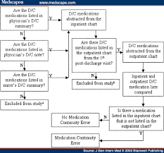 Medical Errors Related To Discontinuity Of Care