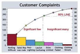 Lean Pareto Chart 80 20 Principle Lean Six Sigma Six Sigma Certification