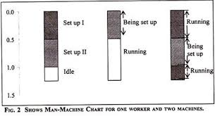 Simo Chart In Industrial Engineering Ppt Charts Used In Motion Study 5 Types