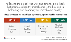 Ab Positive Blood Type Diet Chart Eat For Your Blood Type Chart