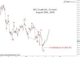 Crude Oil Bears Betrayed By A Trend Line Ewm Interactive