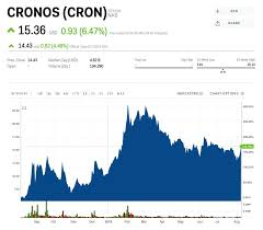 Cannabis Producer Cronos Drops Despite Beating Its Highest