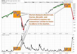 Vix Sp500 Comparison Of 2008 Market Top Etf Forecasts