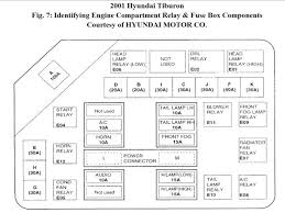 2007 hyundai entourage fuse box diagram wiring for ceiling fan how to understand wiring diagrams for cars alarm diagram ceiling fan light sonata fuse box new