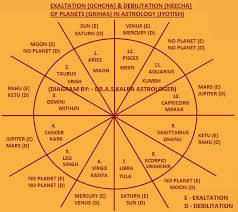 Ayurvedic Astrology Chart Exaltation And Debilitation Of Planets In Vedic Astrology