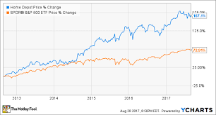 Small Picture These 3 Initiatives Will Power Growth at Home Depot Inc for Years
