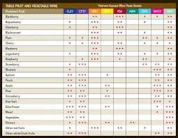 Wine Yeast Chart The Brew House Your Local Home Brew Store
