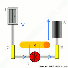 how do elevators and lifts work explain that stuff how does a hydraulic elevator work