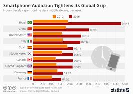 Chart Smartphone Addiction Tightens Its Global Grip Statista