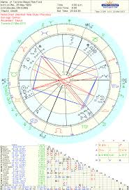 Marco Rubio Birth Chart Astrology And Natal Chart Of Rob Ford Born On 1969 05 28