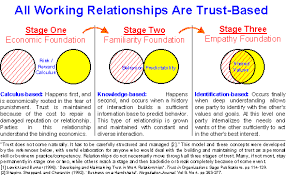 agility essay knowledge work and trust the key relationship   therefor bear independent responsibility for developing sufficient trust in the relationship we ll look only at a sampling of the supplier side here