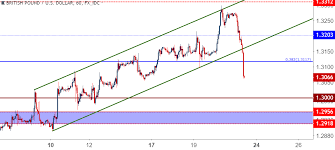 Gbp Forex Chart Gbp Usd Cable Crushed As Brexit Talks Go Awry Fomc On Deck