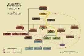 Nbc Organizational Chart Dwights Organizational Chart The Office Foto 1218208