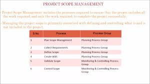 18 Pmp What Is Project Scope Management Process In Project Scope Management