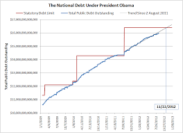 Another Grim Debt Milestone Mygovcost Government Cost