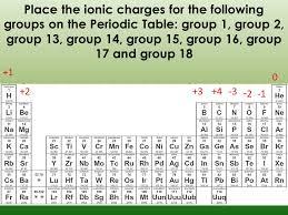 Chemistry - Lessons - Tes Teach