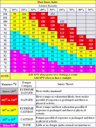 Heat Exposure Chart Heat Break Chart Ontario Www Bedowntowndaytona Com