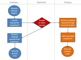 An Introduction To Swimlane Diagrams Business Analyst