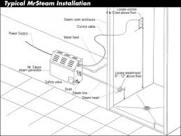 mr steam specifications mr steam steam generators steam baths note the smart one smart remote smart two and smart plus controls are ul approved for installation and operation in a wet location
