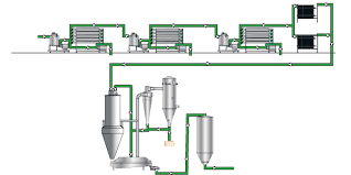 Whey Processing Flow Chart Whey Protein Concentrate And Isolate Dairy Industries