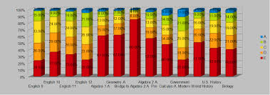 Montgomery County Semester Grade Chart Parents Coalition Of Montgomery County Maryland Exclusive