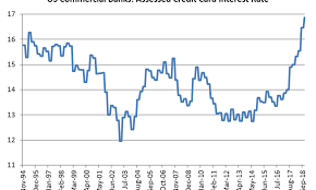Asia Times Chart Of The Day Us Credit Card Rates Article