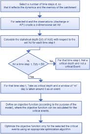 Flow Chart For The Identification Of Critical Events Ice