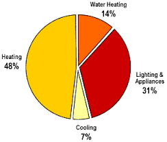 Home Appliance Wattage Chart Household Appliances