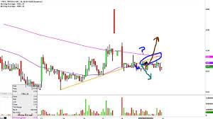 Freeseas Inc Free Stock Chart Technical Analysis For 12 01 15