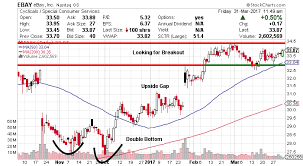 Ebay Stock Chart Ebay Stock Nasdaq Ebay Looks To Break Higher On Major