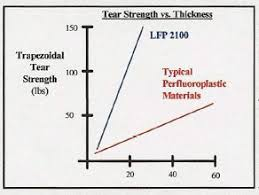 Lfp 2112 Crossfilm Corrosion Liner Expansion Joint Material