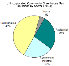 Pie Chart Of Greenhouse Gas Emissions Our Carbon Footprint Sustainability Alameda County
