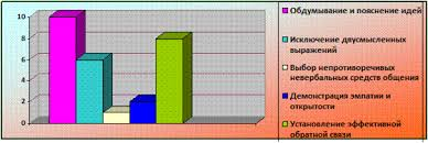 Реферат Коммуникации в организации  Проанализировав полученные ответы коммуникационные процессы на предприятии ВОАО Химпром можно охарактеризовать следующим образом