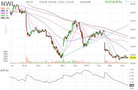 Nwl Newell Brands Inc Daily Stock Chart