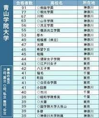 青山 学院 大学 合格 発表